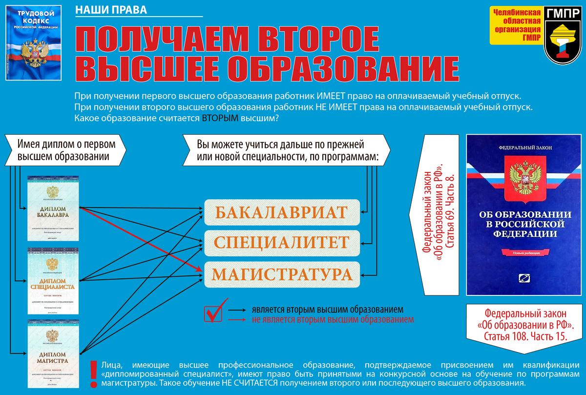 Инфографика: Получаем второе высшее образование