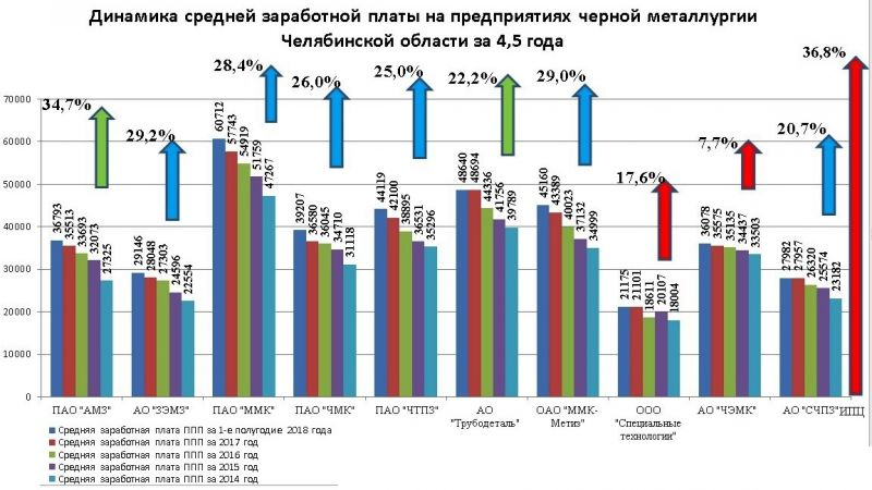 Динамика средней заработной платы в черной металлургии области за 4,5 года