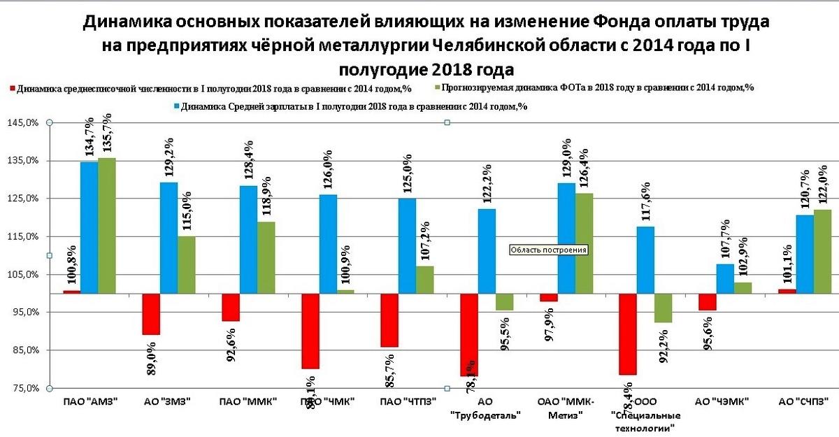 Динамика показателей, влияющих на изменения фонда оплаты труда, в черной металлургии области за 4,5 года