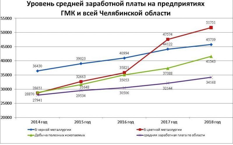 Динамика уровня средней зарплаты на горных и металлургических предприятиях в 2014–2018 гг.