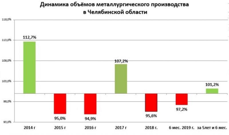 Динамика объёмов металлургического производства в Челябинской области