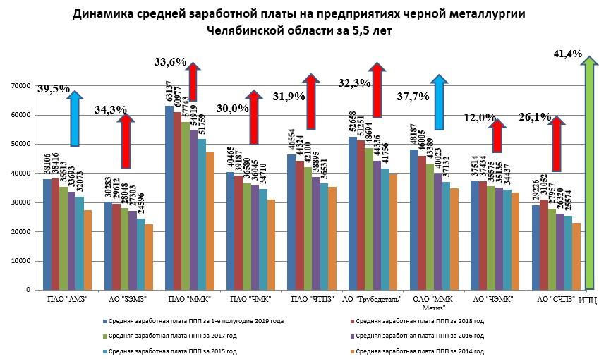Динамика средней заработной платы на предприятиях черной металлургии Челябинской области за 5.5 лет