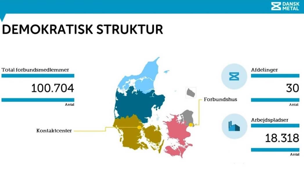 Масштаб и структура Dansk Metal