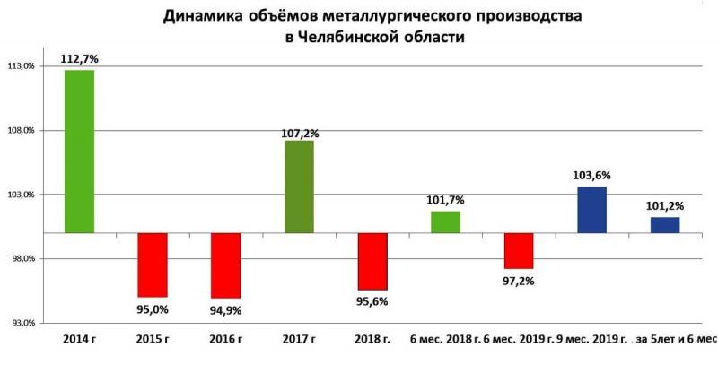 Динамика объемов металлургического производства в Челябинской области за 5 лет