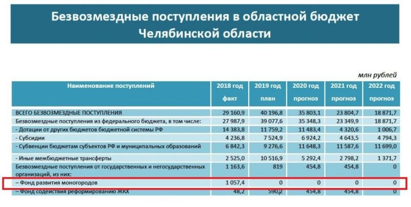 С 2019 г. денег в Фонде развития моногородов нет