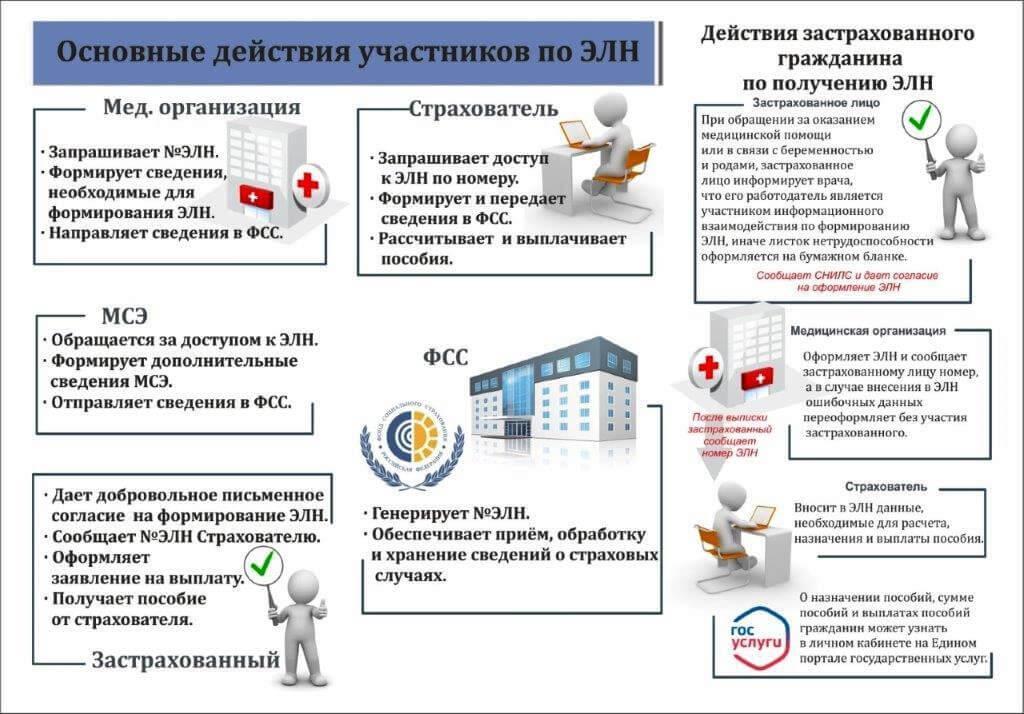 Основные действия участников системы электронных листков нетрудоспособности