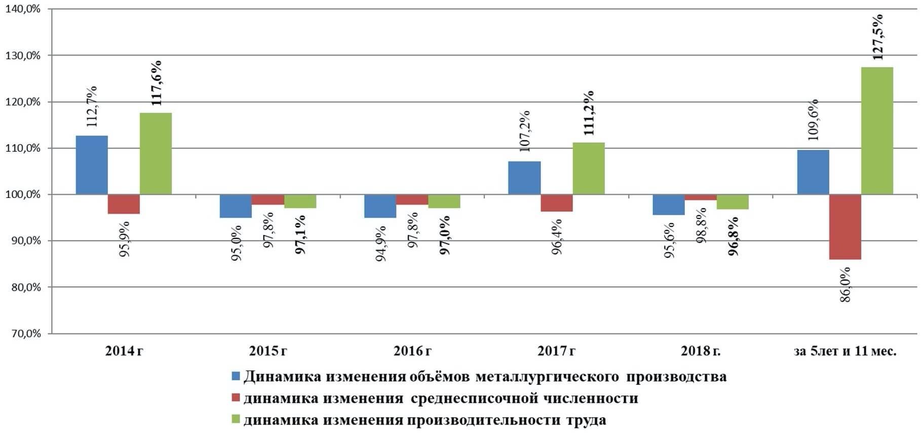 Динамика производительности труда с 2014 г. на предприятиях ГМК Челябинской области