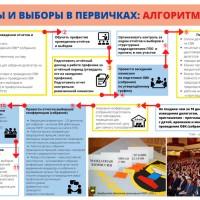 Отчеты и выборы в первичках: алгоритм