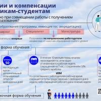 Гарантии и компенсации работникам-студентам