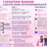 Гарантии мамам и другим лицам, воспитывающим детей