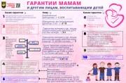 Инфографика: Гарантии мамам