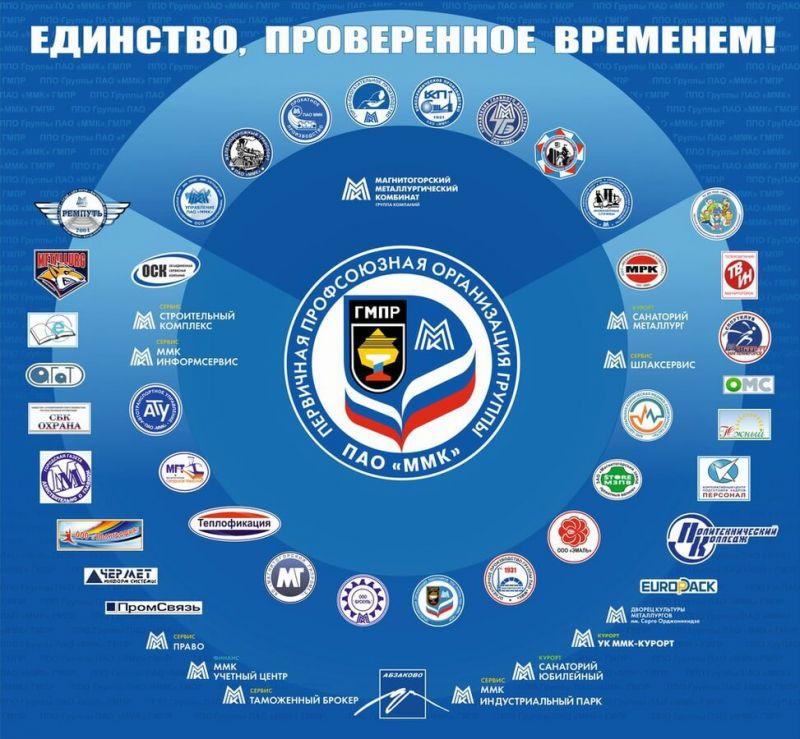 Структура ППО Группы ММК