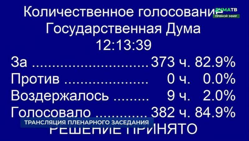 Итоги голосования депутатов Госдумы по законопроекту Минтруда