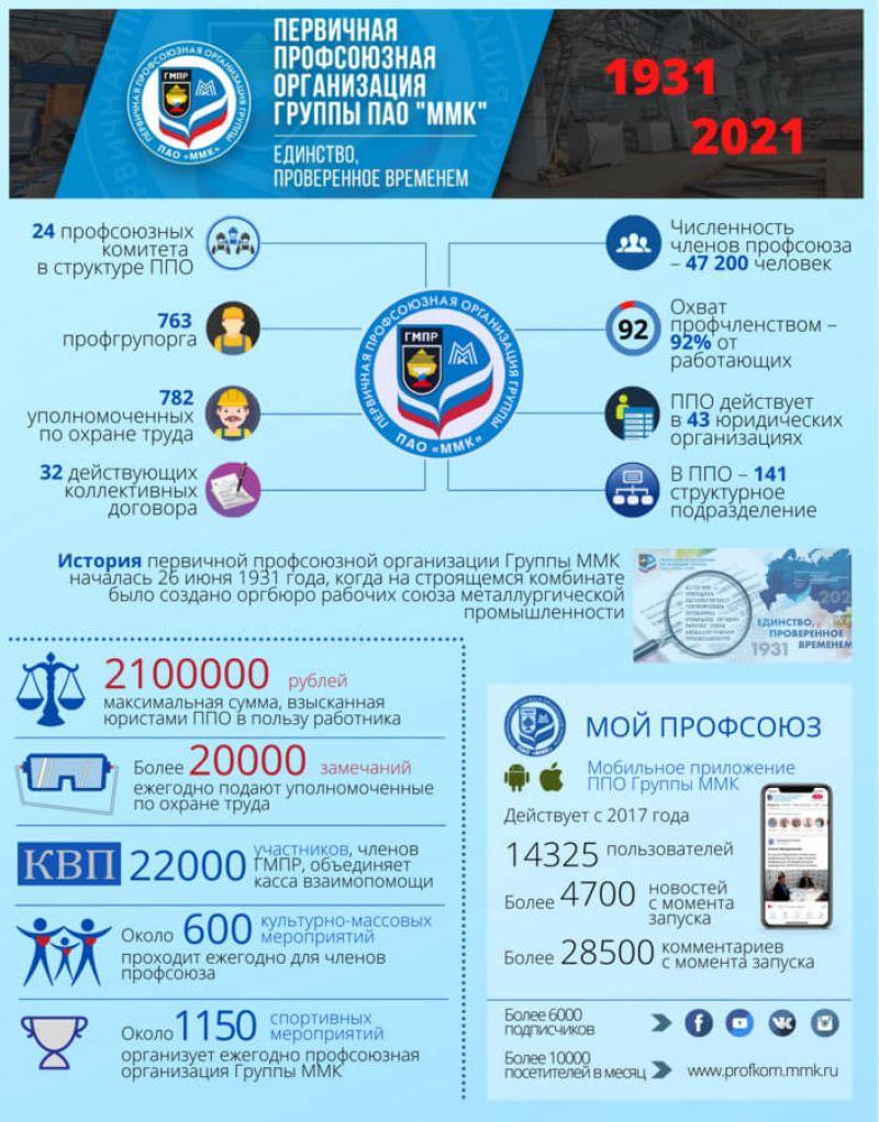 Инфографика: первичная профсоюзная организация Группы ММК