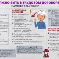 Что должно быть в трудовом договоре?