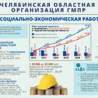 Челябинская областная организация ГМПР. 2017-2021. Социально-экономическая работа