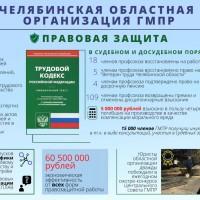 Челябинская областная организация ГМПР. 2017-2021. Правовая защита