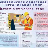 Челябинская областная организация ГМПР. 2017-2021. Охрана труда