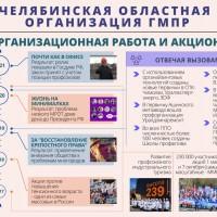 Челябинская областная организация ГМПР. 2017-2021. Организационная работа